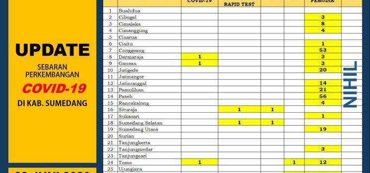 UP DATE COVID 19 Dinkes Sumedang Telah Laksanakan Rapid Test Kepada 3.549 Orang