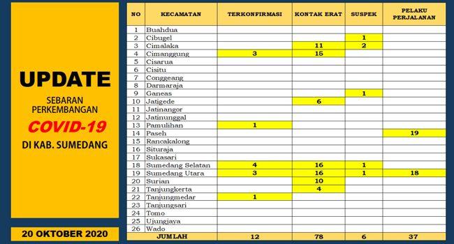 UD DATE COVID 19 SUMEDANG Penambahan 5 Terkonfirmasi Positif 4 Orang Dinyatakan Sembuh 2