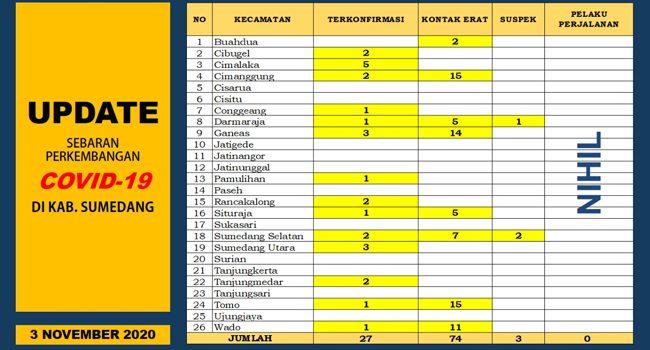 Enam Pasien Positif di Sumedang Sembuh dari Cibugel dan Rancakalong 2