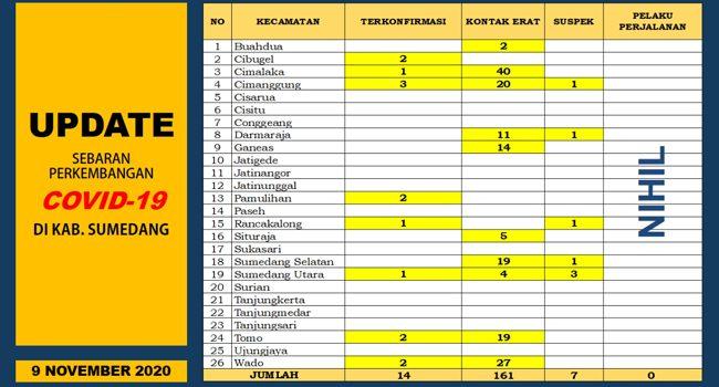 UP DATE COVID 19 SUMEDANG 5 Orang Terkonfirmasi Baru 3 Pasien Positif Dinyatakan Sembuh 2
