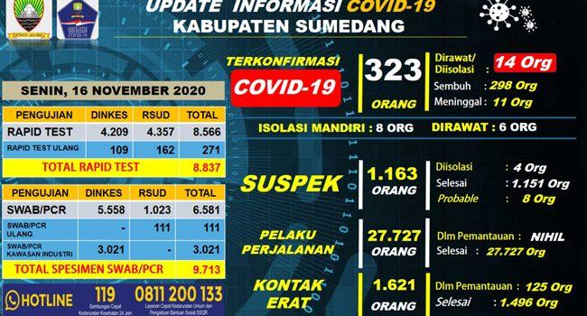 UP DATE COVID 19 SUMEDANG Penambahan 2 Orang Terkonfirmasi Positif Baru dari Jatinangor dan Tanjungsari 1