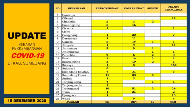 UP DATE COVID 19 14 Orang Terkonfirmasi Baru 18 Pasien Positif di Sumedang Dinyatakan Sembuh 1