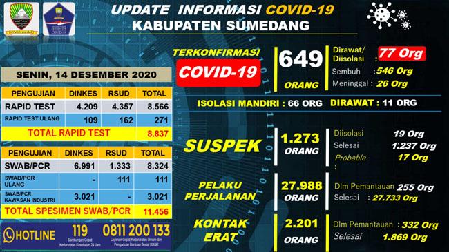 UP DATE COVID 19 9 Orang Terkonfirmasi Baru 20 Pasien Positif di Sumedang Dinyatakan Sembuh 2