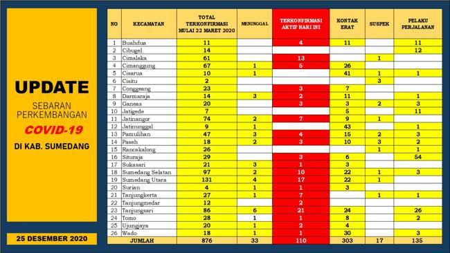 UP DATE COVID 19 SUMEDANG 18 Orang Terkonfirmasi Baru 21 Pasien Positif Dinyatakan Sembuh 2