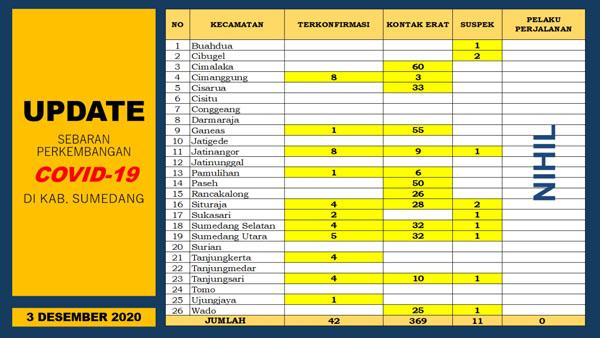 UP DATE COVID 19 SUMEDANG 6 Orang Terkonfirmasi Baru 3 Pasien Positif Dinyatakan Sembuh 2