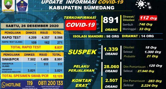 Up Date Covid 19 Sumedang Sabtu 26 Desember