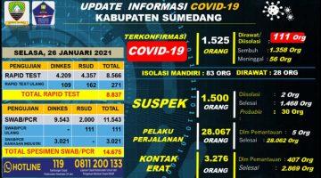 UP DATE COVID 19 38 Pasien Positif di Sumedang Dinyatakan Sembuh 1