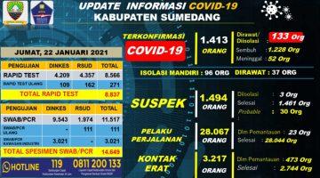 UP DATE COVID 19 SUMEDANG 20 Orang Terkonfirmasi Baru 22 Pasien Positif Dinyatakan Sembuh 2