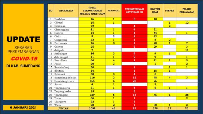 UP DATE COVID 19 SUMEDANG 21 Orang Terkonfirmasi Baru 17 Pasien Positif Dinyatakan Sembuh 2