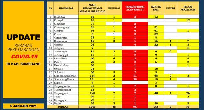 UP DATE COVID 19 SUMEDANG 27 Orang Terkonfirmasi Baru 22 Pasien Positif Dinyatakan Sembuh 2