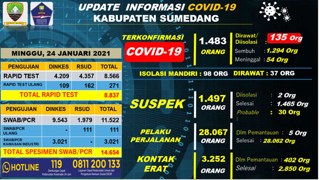 UP DATE COVID 19 SUMEDANG 34 Orang Terkonfirmasi Baru 23 Pasien Positif Dinyatakan Sembuh 2