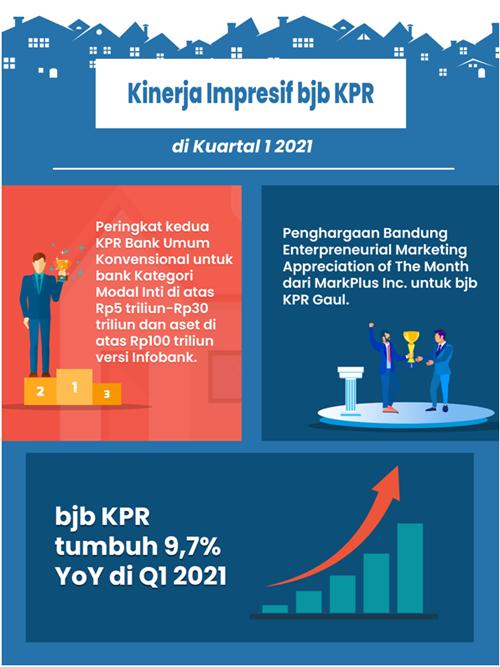 KPR bank bjb Terus Tumbuh di 2021